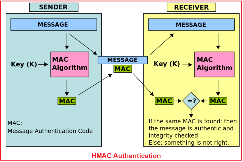 HMAC Authentication in Web API