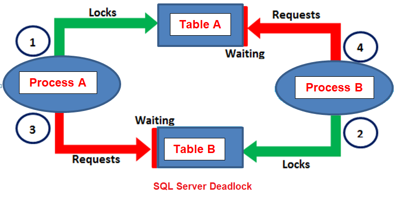 SQL Server Deadlock with examples