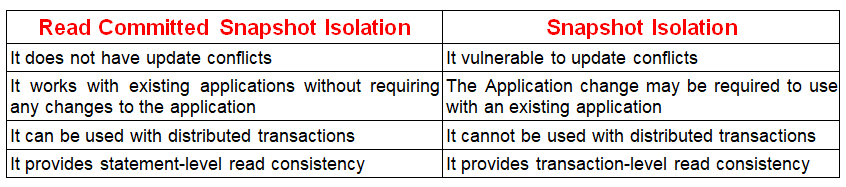 Difference between Snapshot Isolation and Read Committed Snapshot