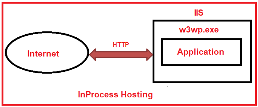Why InProcess Hosting Gives Better Performance that the OutOfProcess Hosting Model?