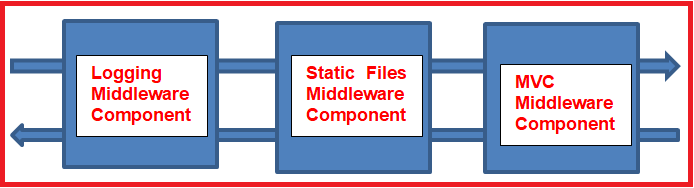 ASP.NET Core Middleware Components
