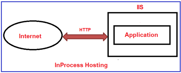 How to Configure OutOfProcess Hosting in ASP.NET Core?