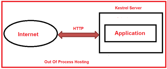 What is Out of Process Hosting in ASP.NET Core?