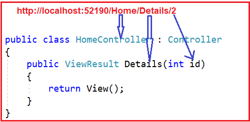 Conventional Routing in ASP.NET Core MVC