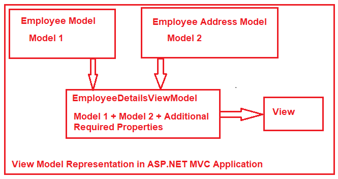 ViewModel in ASP.NET MVC Application