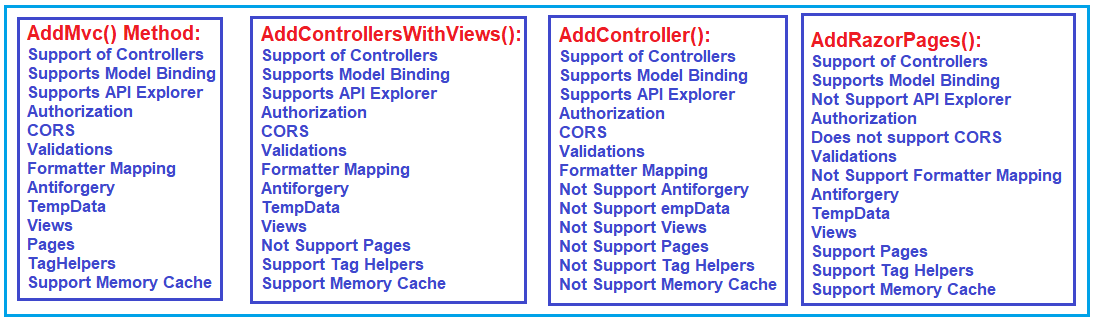 AddController() vs AddMvc() vs AddControllersWithViews() vs AddRazorPages() method in ASP.NET Core application