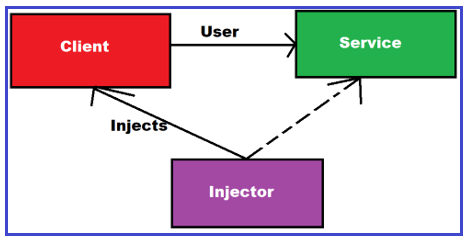 .NET Core Dependency Injection