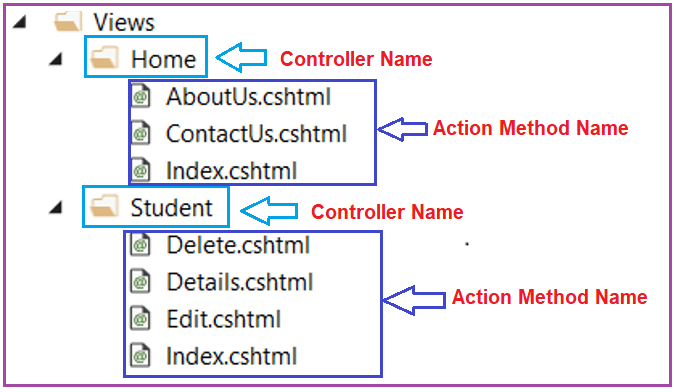 Where are views placed in ASP.NET Core MVC Application?