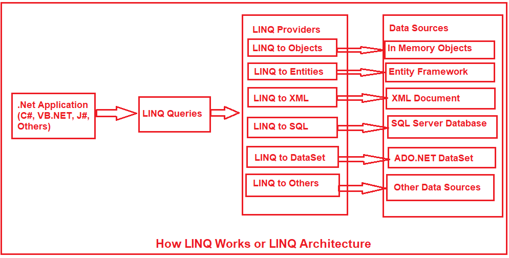 How Linq Works or LINQ Architecture