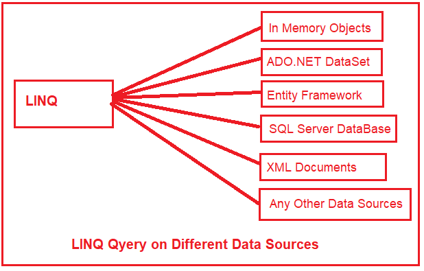 Overview of LINQ and Its Architecture - Dot Net Tutorials