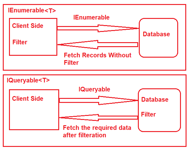 Differences between IEnumerable and IQueryable in C#