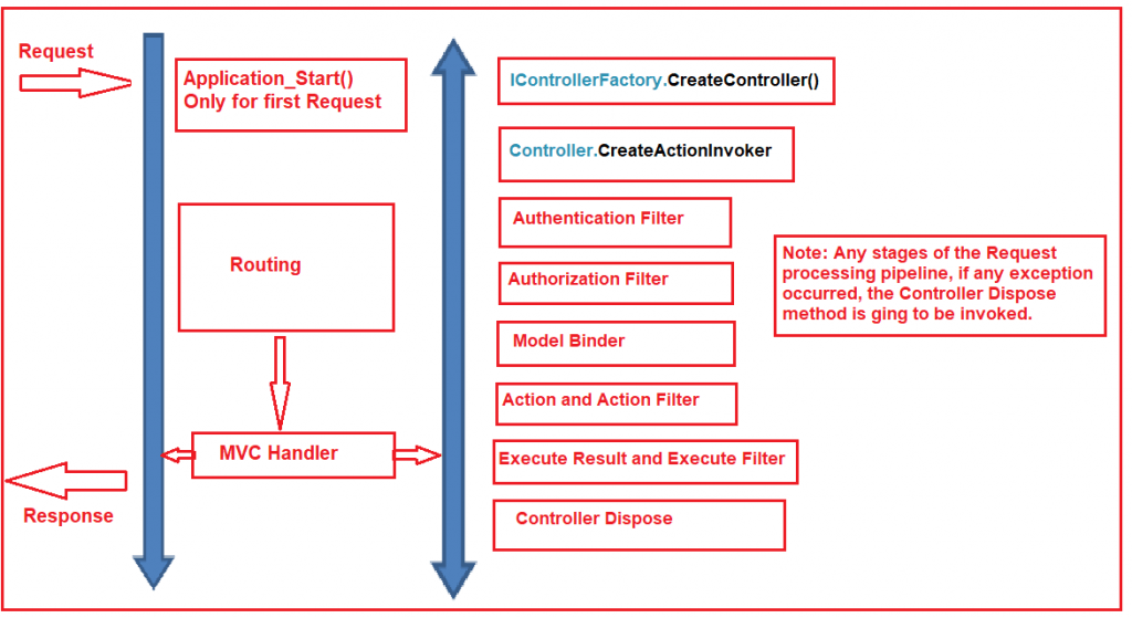 ASP.NET MVC Request Life Cycle
