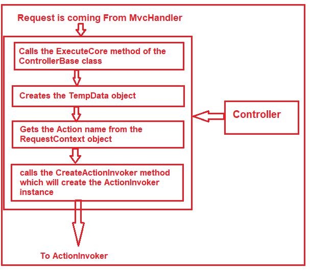 Controller in ASP.NET MVC Life Cycle