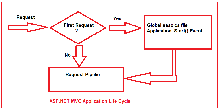 Application life cycle in ASP.NET MVC