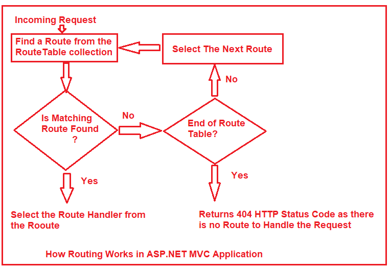 Routing in ASP.NET MVC Request Life Cycle