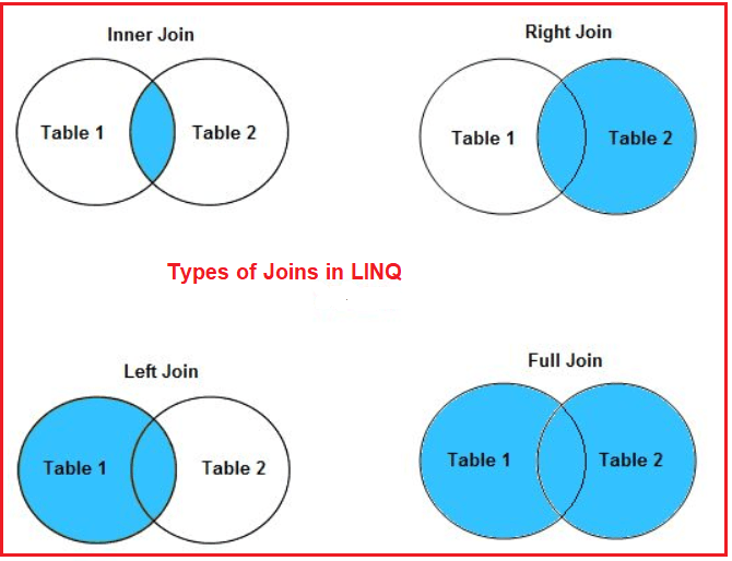 types of Joins in Linq