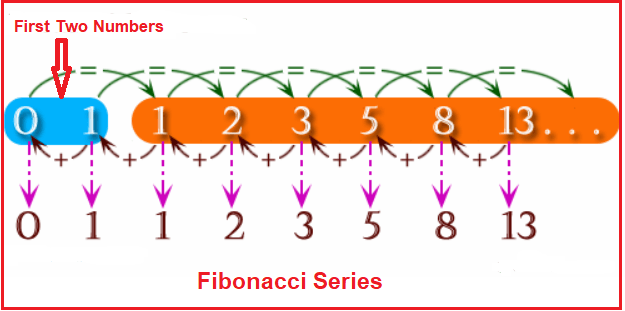Fibonacci Series in C# with Examples