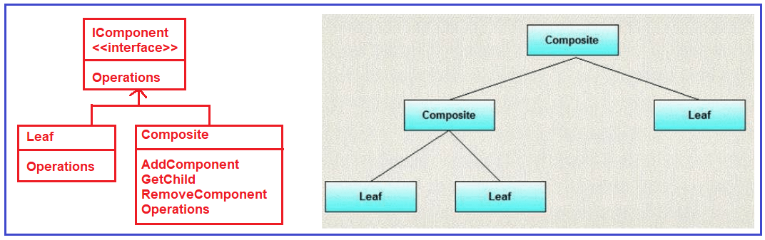 Composite Design Pattern Class Diagram