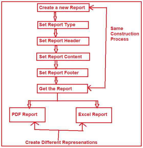 Bilder Design Pattern Represenatation in C#