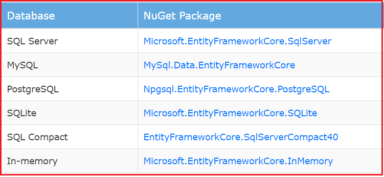 NuGet Package References For Database Providers