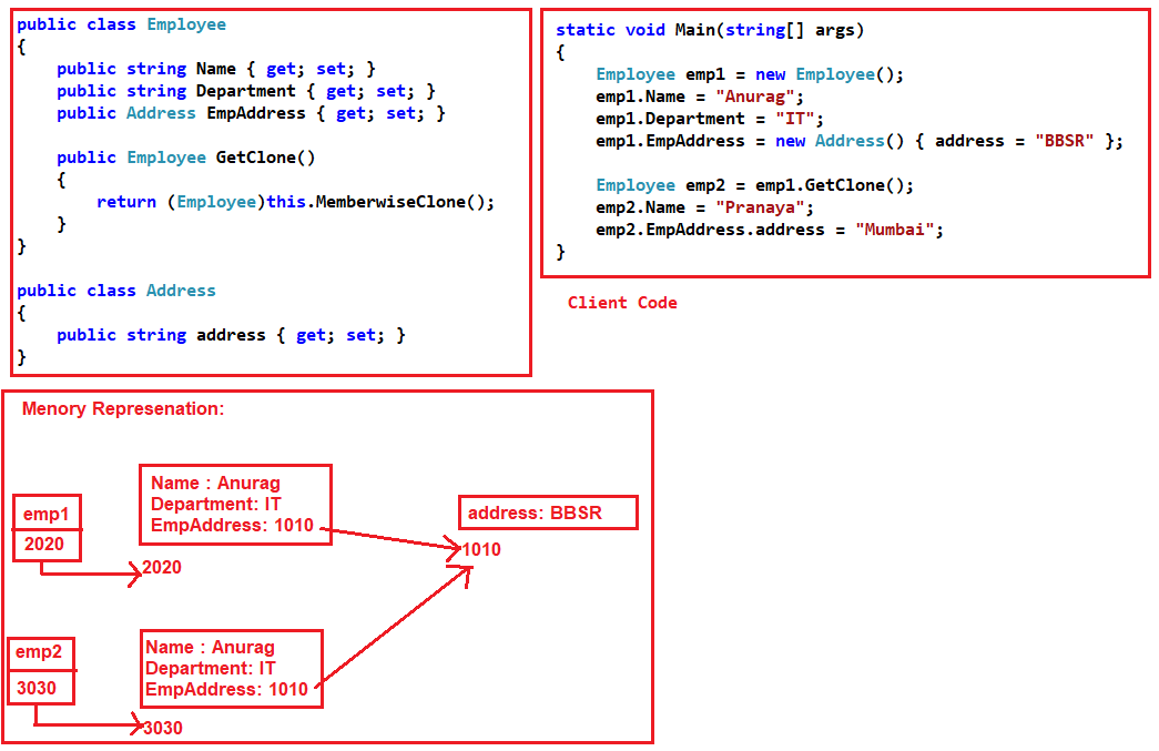 understanding Shallow Copy in C# with example