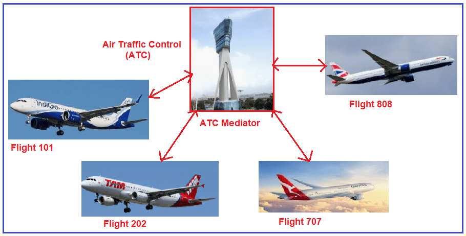 Real-time Example of Mediator Design Pattern - ATC