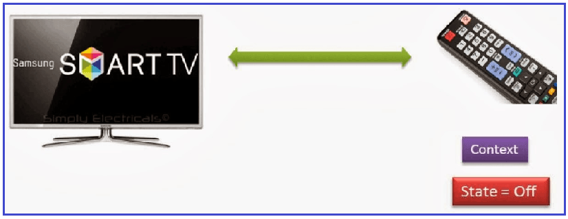 Implementation of TV Remote Control using State Design Pattern in C#