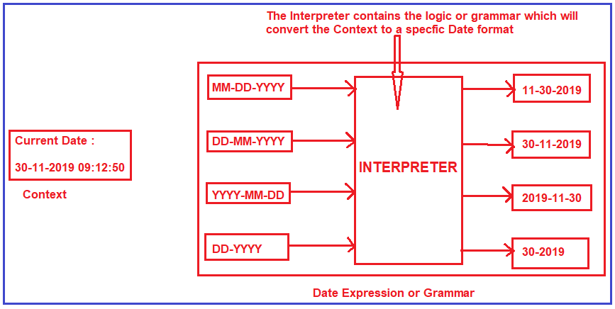 What is the Interpreter Design Pattern in C#?