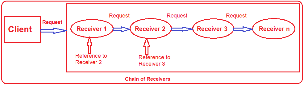 Understanding the Chain of Responsibility Design Pattern in C#