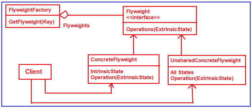 Flyweight Design Pattern Class Diagram