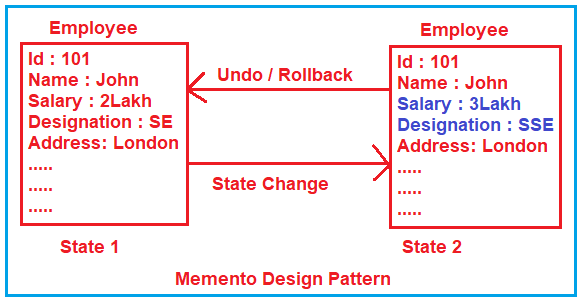 Understanding the Memento Design Pattern
