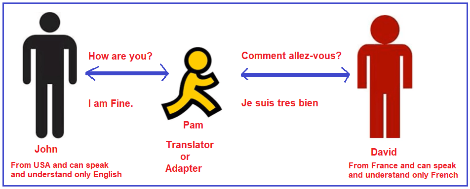 Adapter Design Pattern Real-time Example- Language Translator