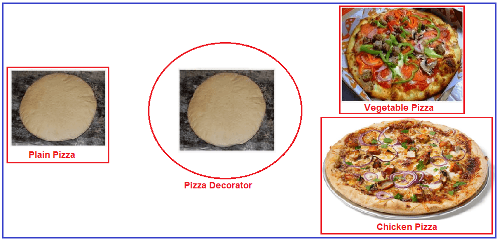 Decorator Design Pattern Real-Time Example – Pizza