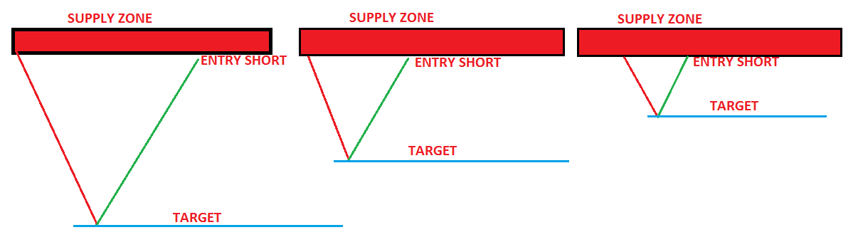 How far did the price move away from the zone before returning back to the zone?