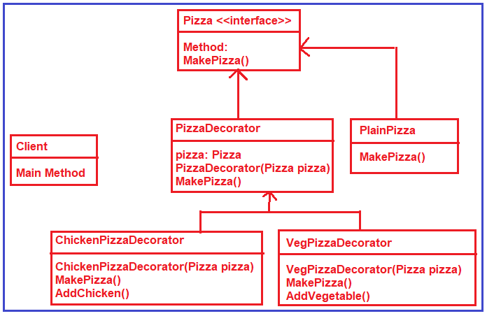 Class Diagram of the Decorator Design Pattern Realtime example pizza