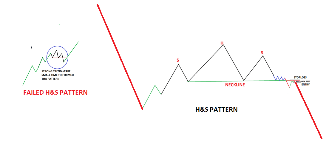 The Failed Head And Shoulders Pattern