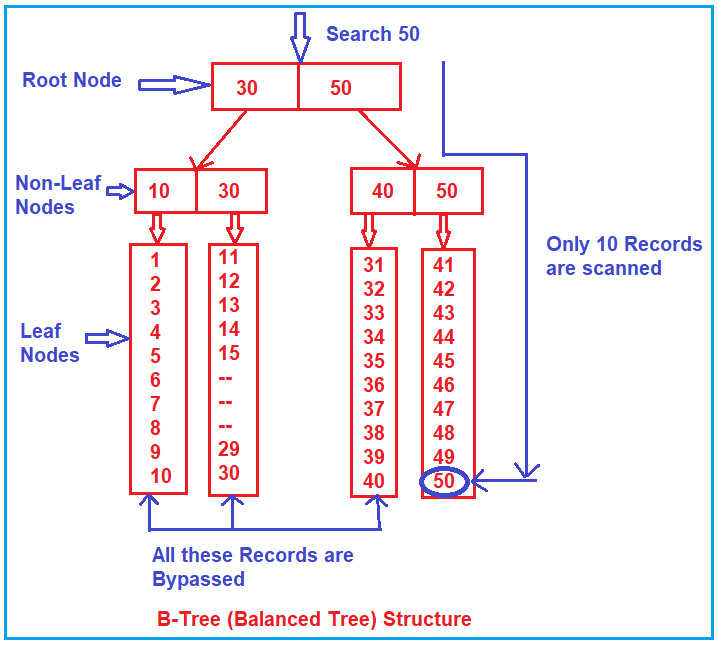 When to Choose Table Scan and when to choose Seek-Scan in SQL Server