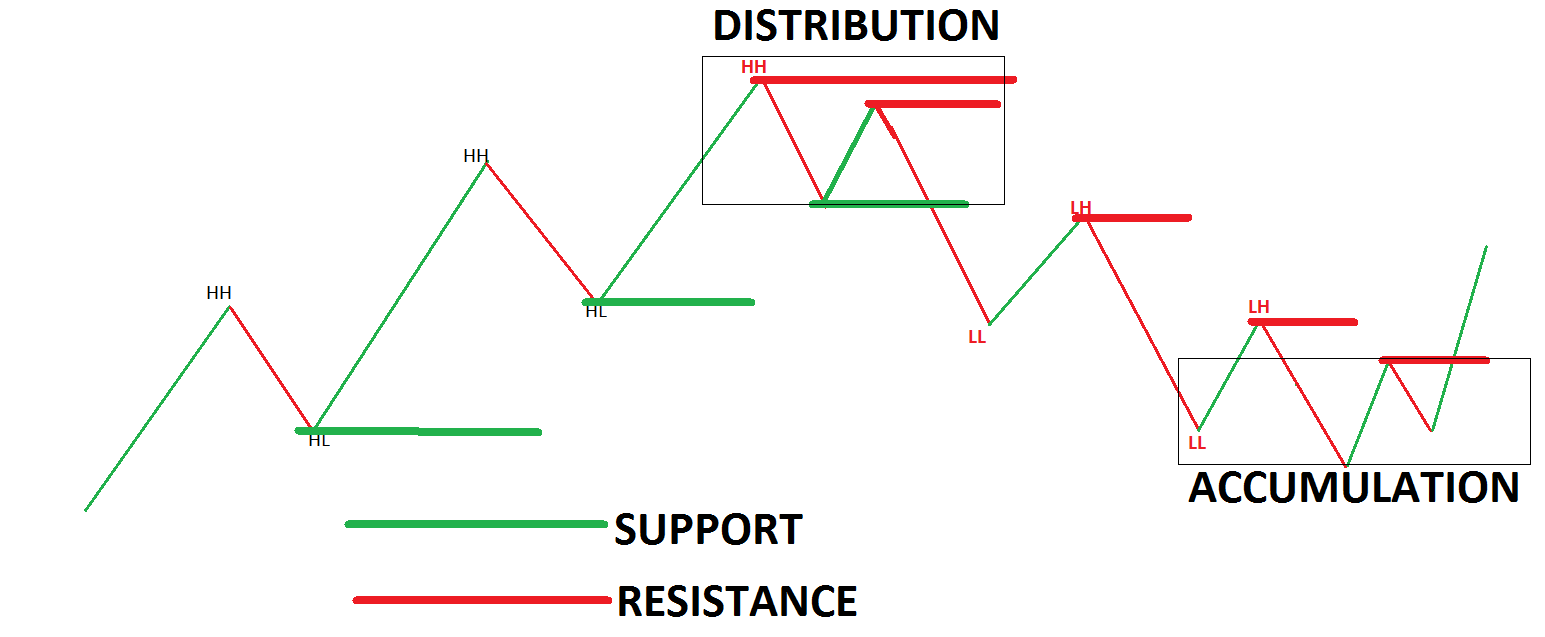 Why Support and Resistance are important?