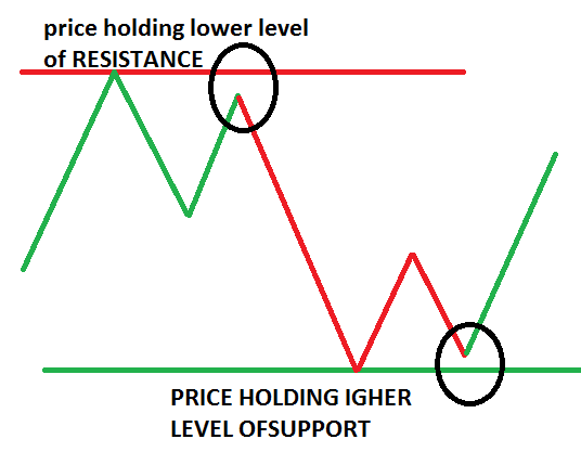 Support and Resistance Level and Zone