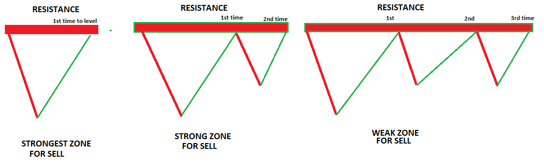 When support and resistance break