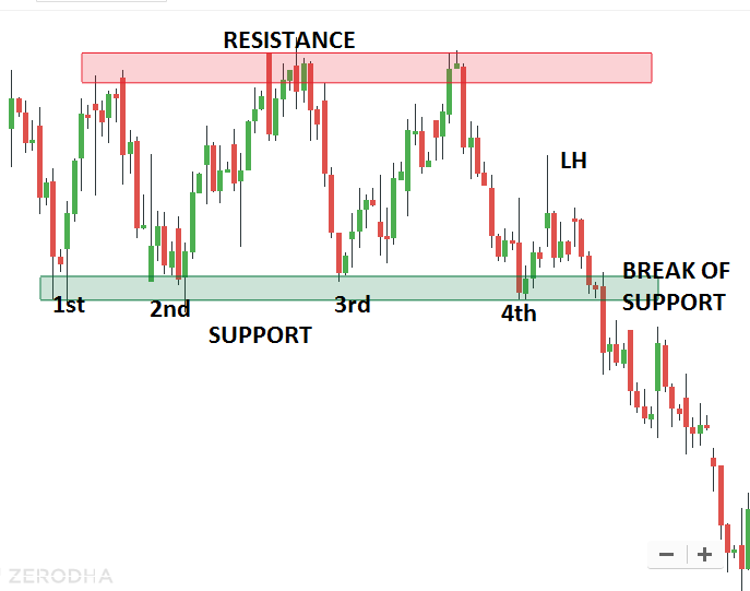 How to Trade with Support and Resistance