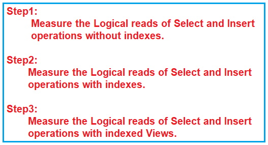 When to use Indexed View in real-time applications?
