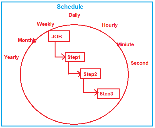How to Schedule Job in SQL Server