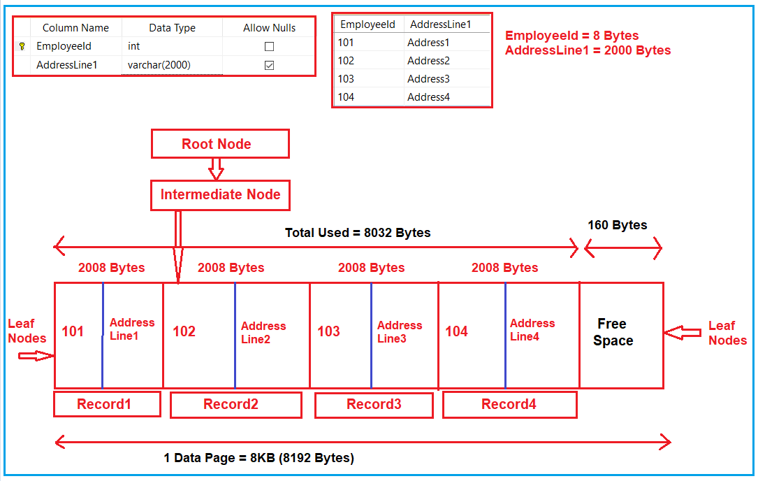 How Index impacts DML Operations in SQL Server