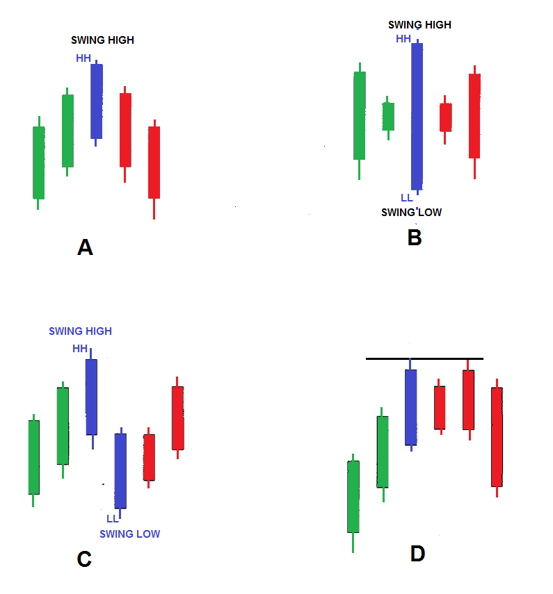 Advanced Price Action Analysis in Trading