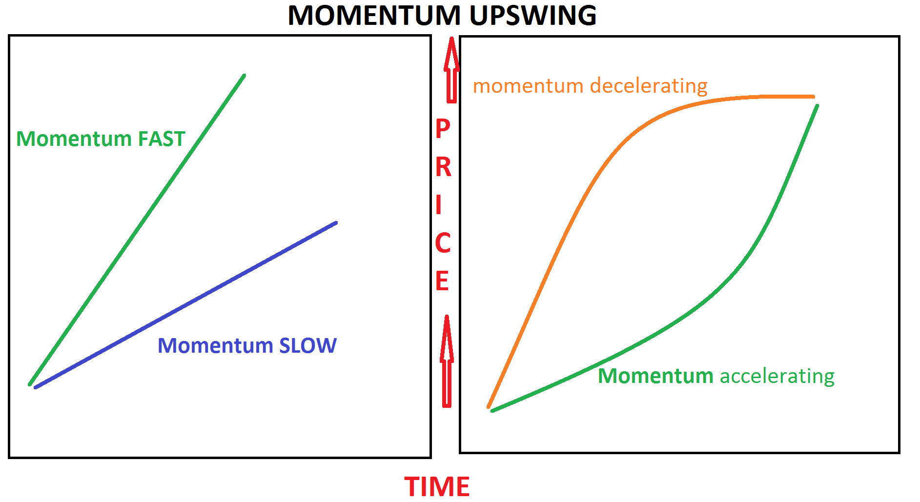 What is Momentum?