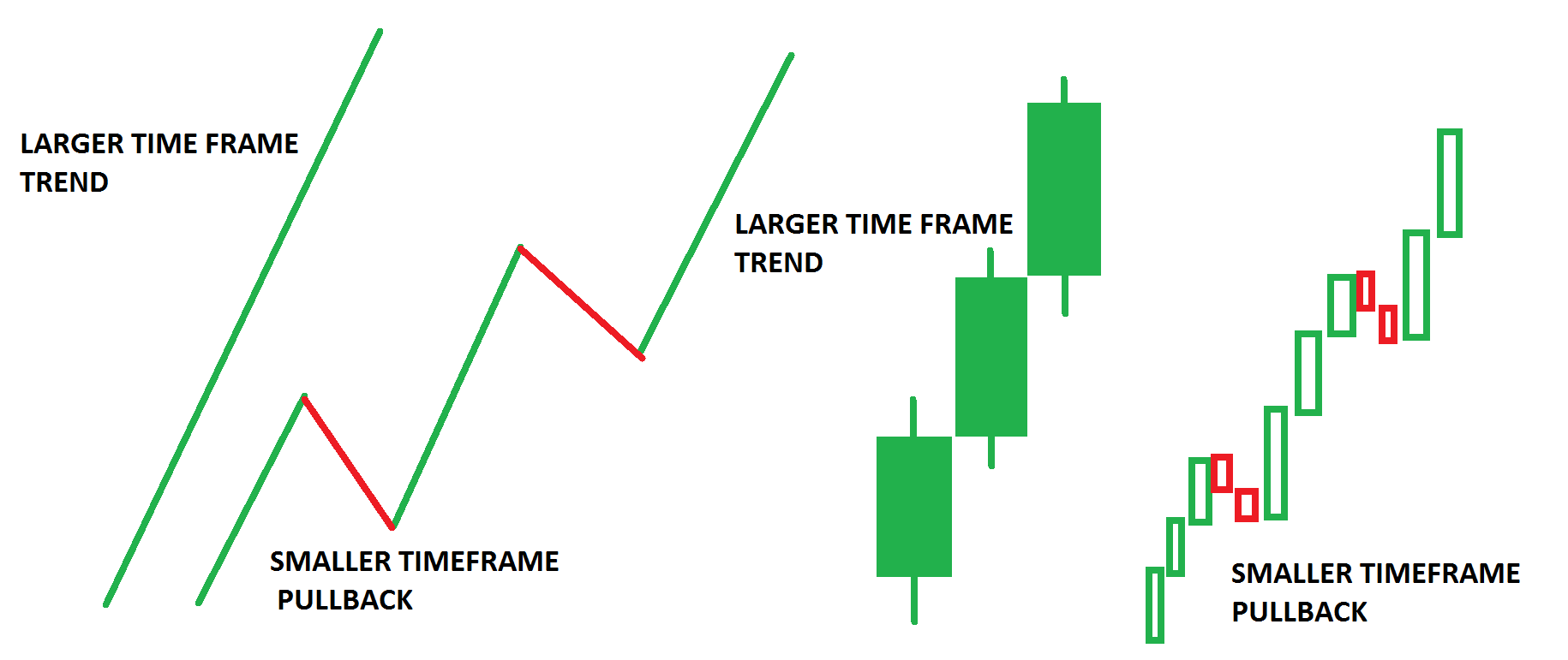 HOW TO USE MULTIPLE TIME FRAME?