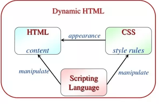 dynamic hypertext transfer markup language