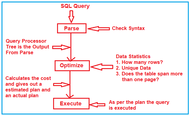 What happens when we execute a SQL Statement in SQL Server?