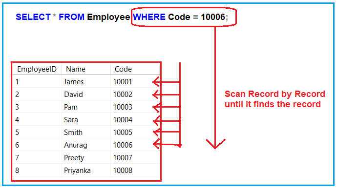 Understanding Table Scan in SQL Server